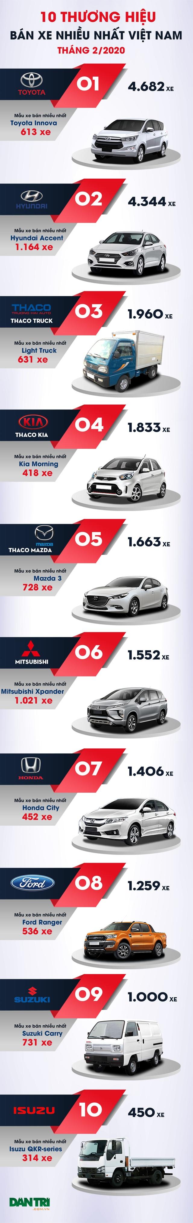 10 thương hiệu bán nhiều xe nhất Việt Nam tháng 2/2020 - 3