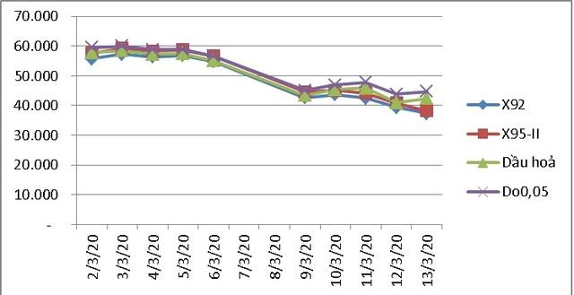 Giá xăng dầu đồng loạt giảm sốc đến từ chiều nay - 2