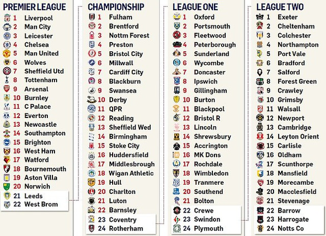 Kịch bản nào để Premier League kết thúc mùa giải ở đại dịch Covid-19? - 4