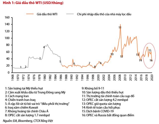 """Giá dầu, xăng giảm """"sốc"""": Tin vui cho nền kinh tế? - 2"""