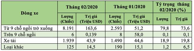 94,4% ô tô nhập khẩu vào Việt Nam là từ Thái Lan , và Indonesia - 2