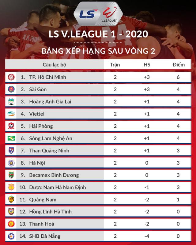 V-League 2020: TPHCM bứt phá trước CLB Hà Nội, chuyện trọng tài và VAR - 5