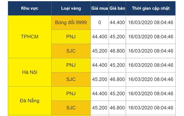 Thị trường vàng đang có dấu hiệu bị làm giá - 2