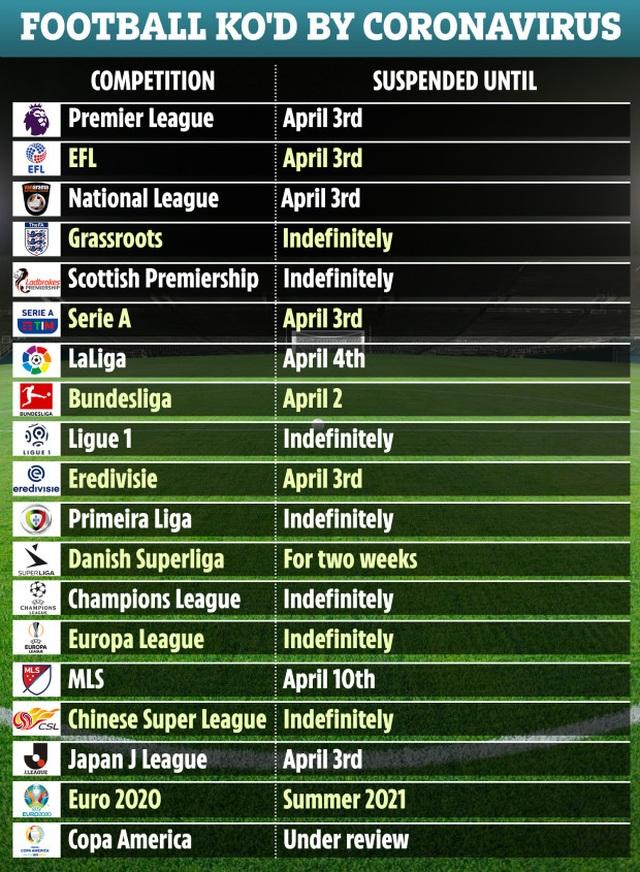 Premier League sẽ phải nghỉ thêm 3 tuần? - 2