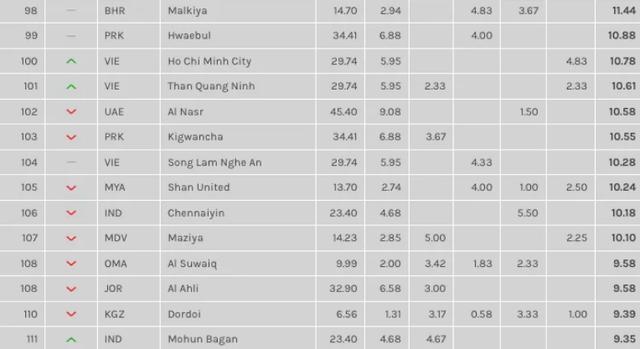 Thi đấu tốt tại AFC Cup, TPHCM và Than Quảng Ninh thăng hạng tại châu Á - 3