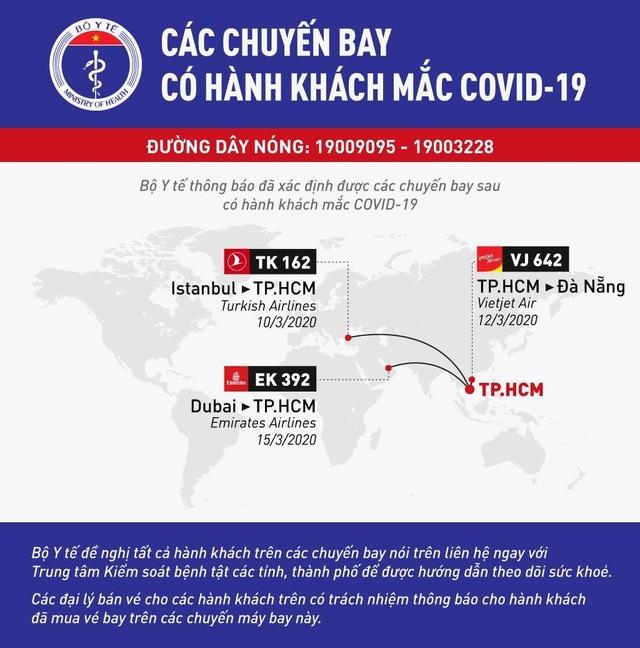 Thêm 3 chuyến bay xác định ca nhiễm Covid-19, Bộ Y tế ra thông báo khẩn - 1