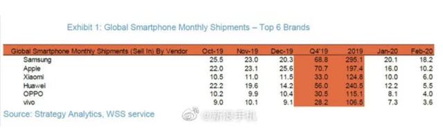 Xiaomi vượt mặt Huawei thành nhà sản xuất smartphone thứ 3 thế giới - 2