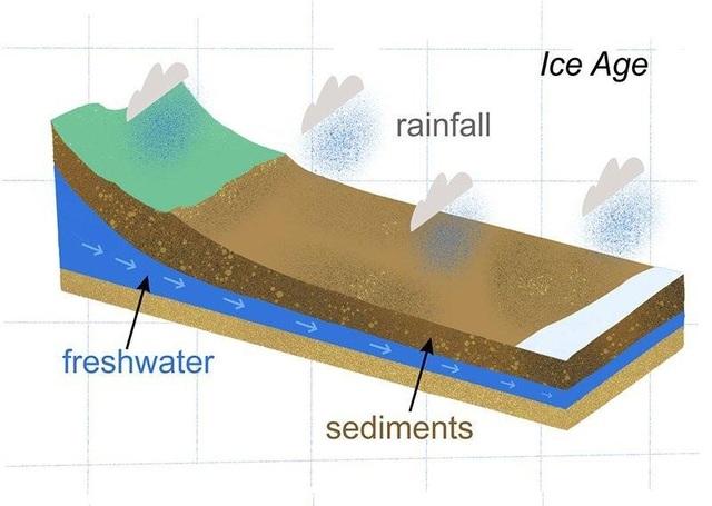 Vùng nước ngọt khổng lồ được phát hiện sâu dưới đáy biển - 2