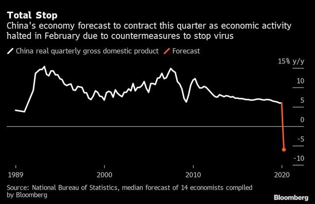 Kinh tế toàn cầu đóng băng, Trung Quốc mơ phát triển kinh tế hậu đại dịch - 3