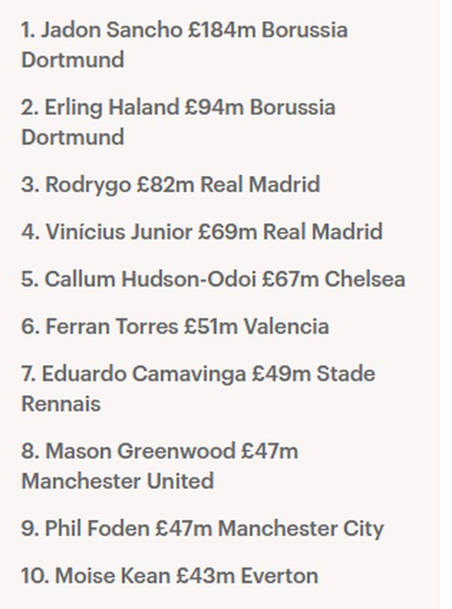 10 cầu thủ U20 đắt giá nhất thế giới: Erling Haaland xếp thứ 2 - 2