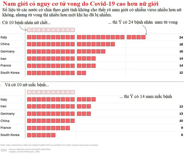 Vì sao bệnh nhân Covid-19 là nam tử vong nhiều hơn bệnh nhân nữ? - 3