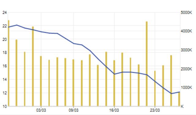"""Cổ phiếu """"bay"""" 45% trong 1 tháng, đại gia Đặng Văn Thành tung tiền ứng cứu - 2"""