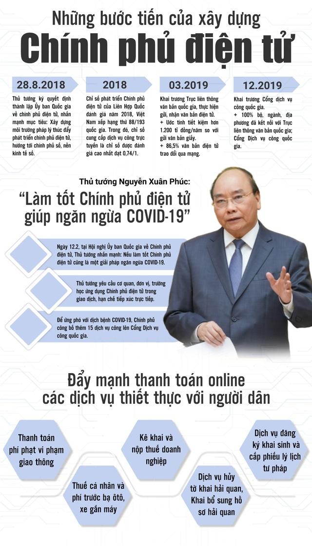 Dịch COVID-19 - biến thách thức thành cơ hội: Quyết liệt xây dựng Chính phủ điện tử phục vụ người dân và doanh nghiệp - 1