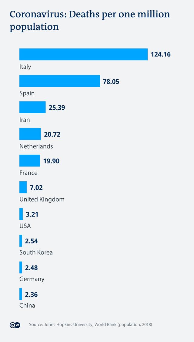 Virus corona: Vì sao tỷ lệ tử vong ở các nước khác nhau? - 2
