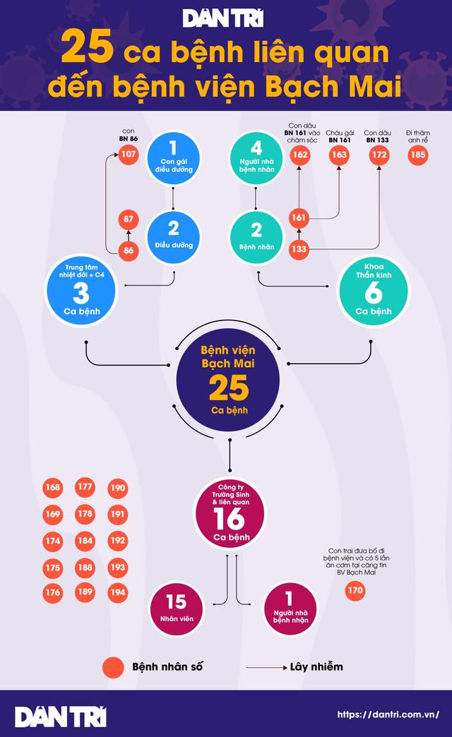 25 ca mắc Covid-19 tại Bệnh viện Bạch Mai chỉ trong 10 ngày - 1