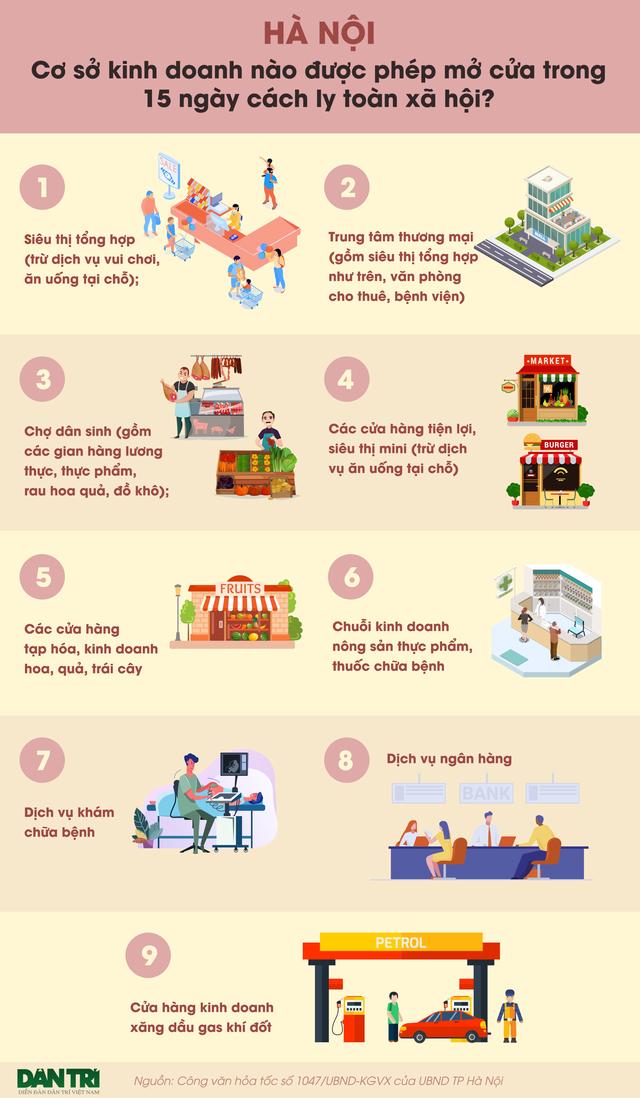 Hà Nội: Những cơ sở kinh doanh được mở trong 15 ngày cách ly toàn xã hội - 1