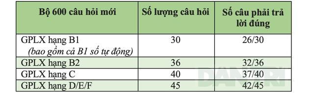 60 câu hỏi điểm liệt trong bộ câu hỏi lý thuyết bằng lái xe (P.1) - 4
