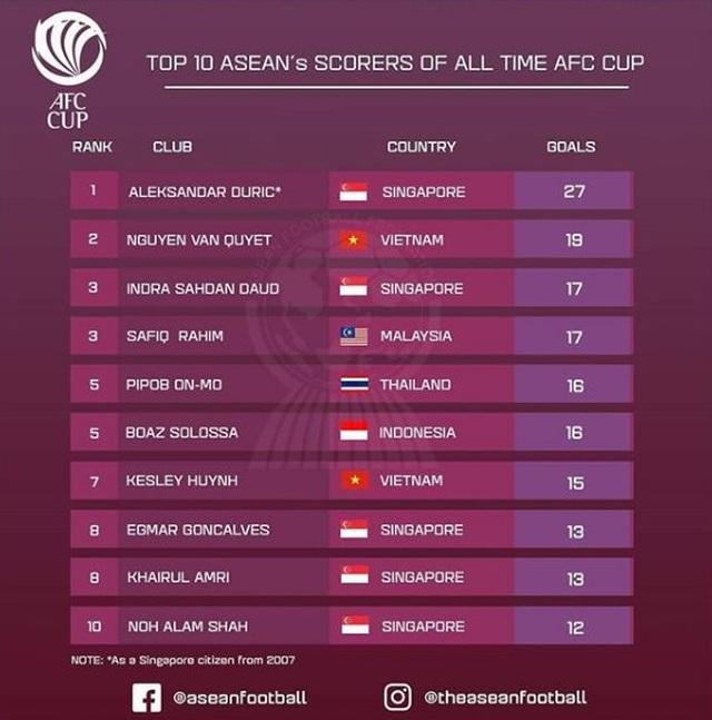 Văn Quyết lọt top 2 chân sút xuất sắc số 1 AFC Cup - 2