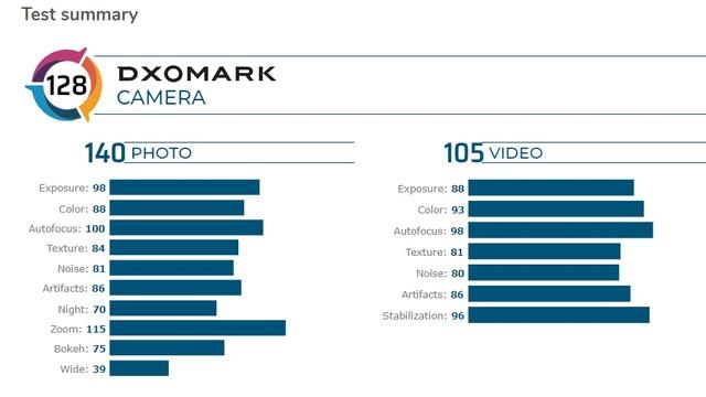Camera trên Huawei P40 Pro đứng đầu DxOMark về khả năng chụp ảnh - 6