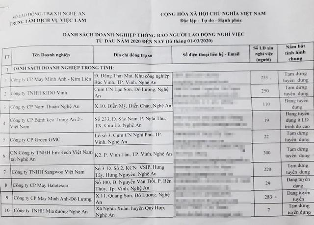 Lao động Nghệ An đăng ký trợ cấp thất nghiệp tăng 18 % vì Covid-19 - 3