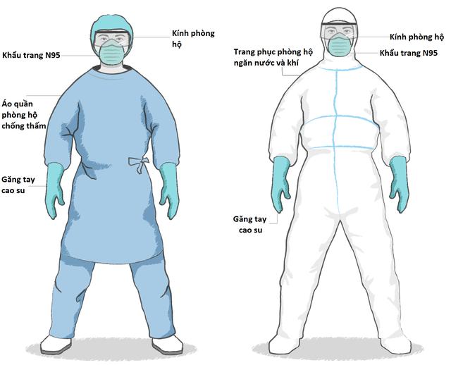 Chống Covid-19: Phương tiện phòng hộ quan trọng với nhân viên y tế ra sao? - 2