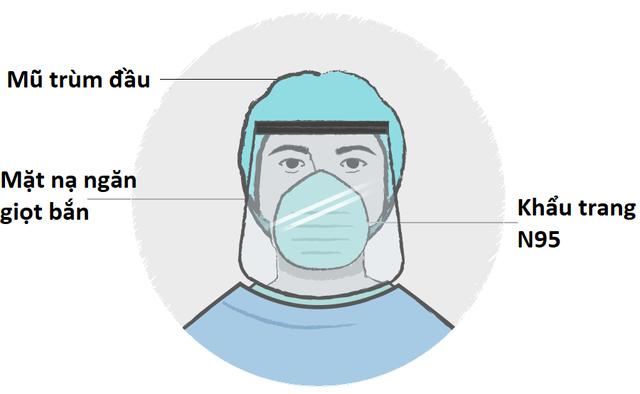 Chống Covid-19: Phương tiện phòng hộ quan trọng với nhân viên y tế ra sao? - 4