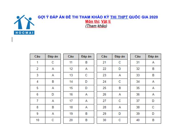 Gợi ý đáp án đề thi tham khảo THPT quốc gia môn Toán, Lý, Hóa - 2