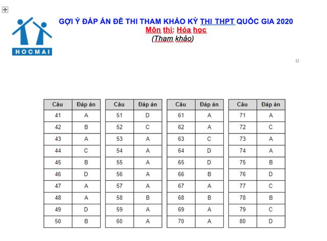 Gợi ý đáp án đề thi tham khảo THPT quốc gia môn Toán, Lý, Hóa - 3