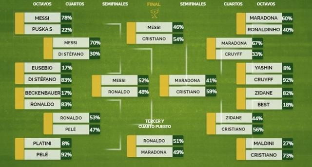 C.Ronaldo vượt Messi, Maradona để trở thành cầu thủ hay nhất mọi thời đại