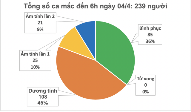 Việt Nam có thêm 2 ca mắc Covid-19, nâng tổng số lên 239 - 2