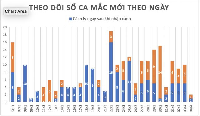 Việt Nam có thêm 2 ca mắc Covid-19, nâng tổng số lên 239 - 3