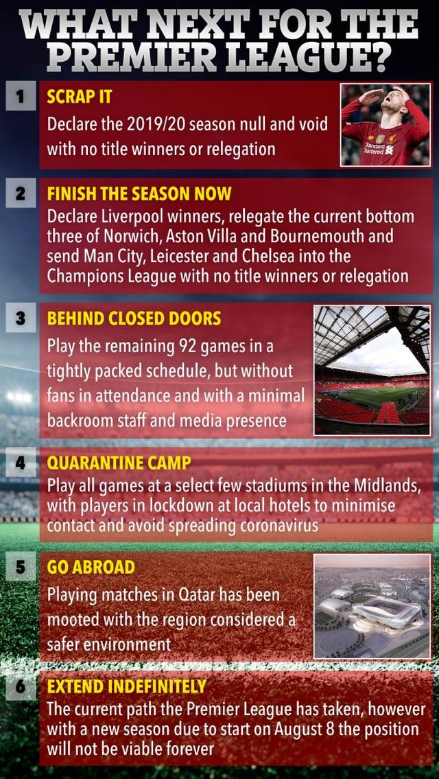 Premier League nổi sóng vì chuyện cắt giảm lương cầu thủ - 2