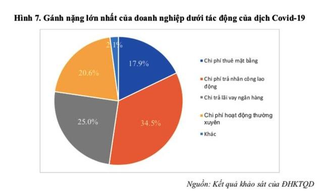 Hậu Covid-19, kinh tế Việt Nam có thể phục hồi từ quý III/2020 - 2