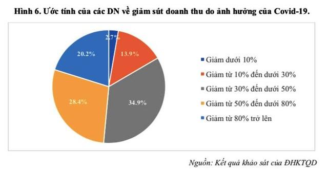 Hậu Covid-19, kinh tế Việt Nam có thể phục hồi từ quý III/2020 - 1
