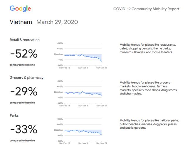 Google: Người Việt cách ly hiệu quả, giảm 52% nhu cầu đi lại - 2