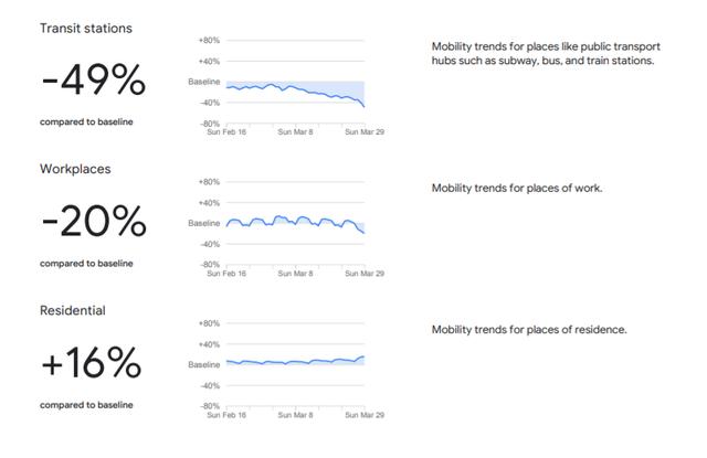 Google: Người Việt cách ly hiệu quả, giảm 52% nhu cầu đi lại - 3