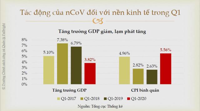 TS. Vũ Thành Tự Anh: Sẽ trả giá đắt nếu chạy theo GDP, xao lãng chống dịch - 2