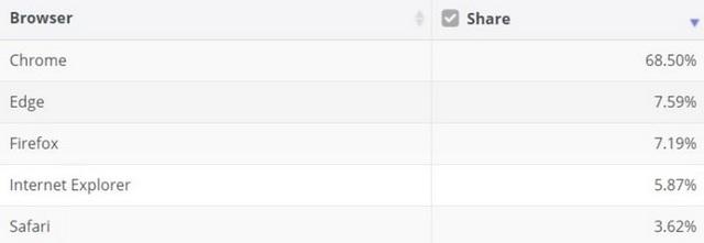 Microsoft Edge thành trình duyệt phổ biến thứ 2 thế giới - 2