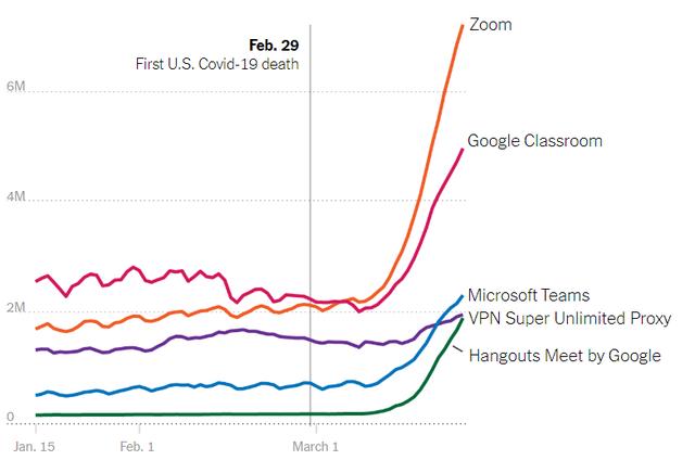 Covid-19 thay đổi cách người Mỹ sử dụng Internet thế nào - 6