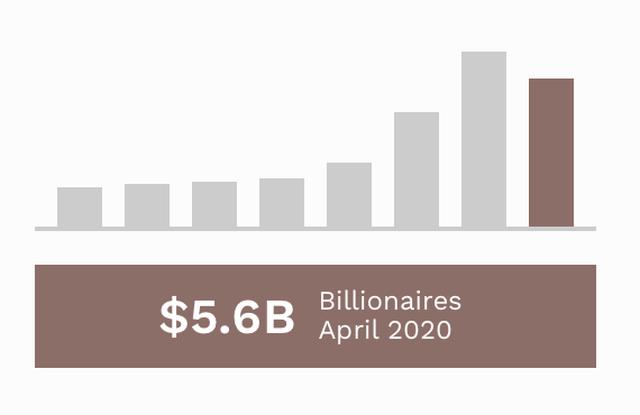 Công bố top siêu giàu thế giới: Việt Nam có 4 tỷ phú USD - 2
