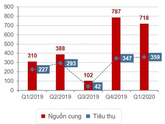 Bất động sản quý 1/2020: Tất cả các phân khúc điều sụt giảm - 3