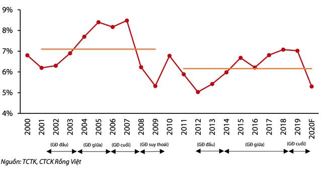 Vén màn các vấn đề của kinh tế Việt Nam trước đại dịch lớn nhất 100 năm - 1