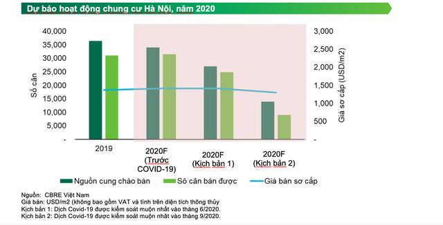 Giá chung cư Hà Nội: Ngấm đòn Covid-19, sau bao lâu mới chịu giảm? - 2