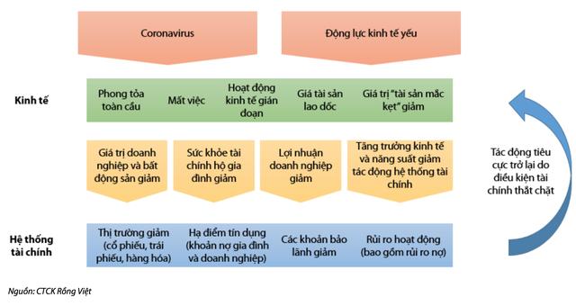 Vén màn các vấn đề của kinh tế Việt Nam trước đại dịch lớn nhất 100 năm - 3