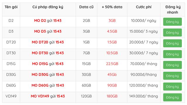 Nhà mạng đồng loạt tặng 50% data cho gói 3G/4G trong mùa dịch Covid-19 - 4