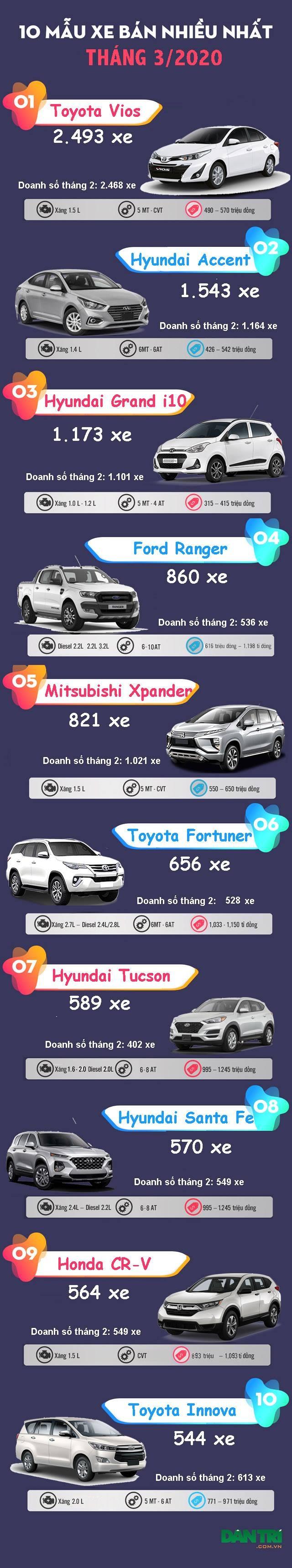 Top 10 mẫu xe bán nhiều nhất tháng 3/2020: Toyota Vios vẫn dẫn đầu - 2