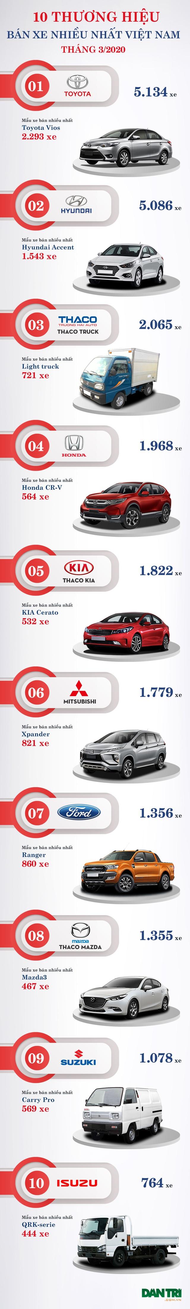 10 thương hiệu bán nhiều xe nhất Việt Nam tháng 3/2020 - 2