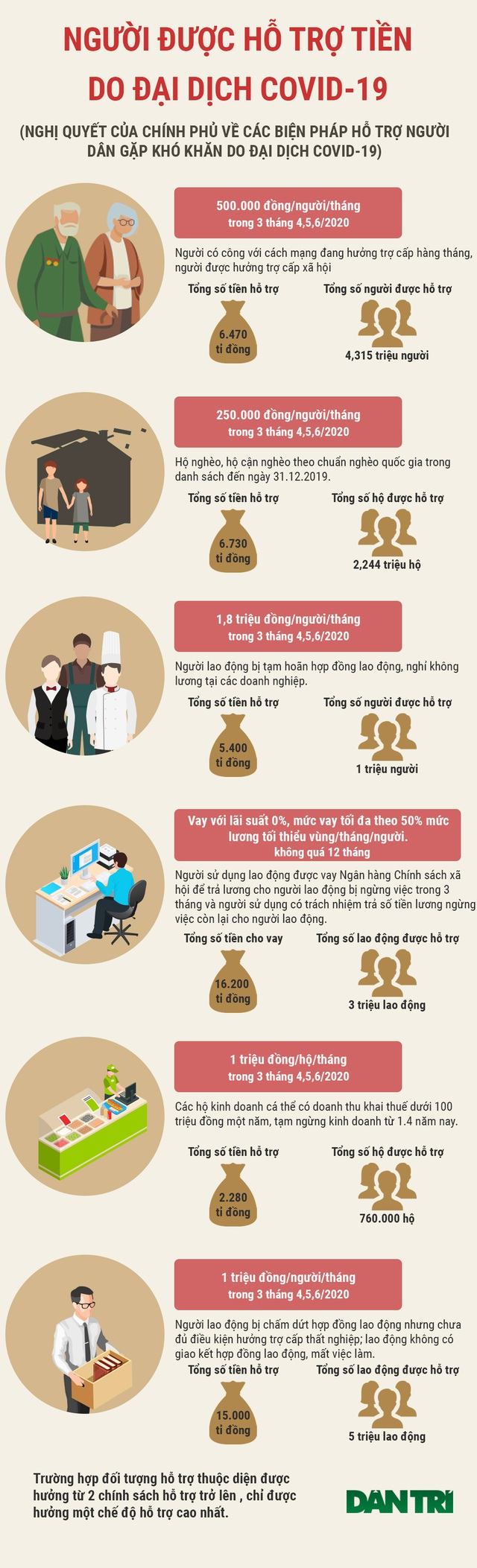 Infographic: Gói hỗ trợ hơn 62.000 tỷ đồng dành cho những đối tượng nào? - 1