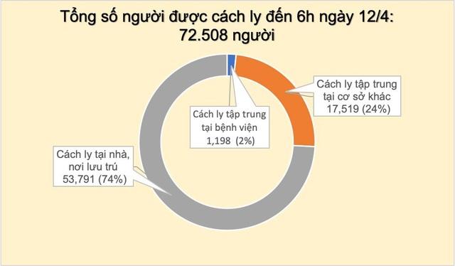 Sáng 12/4 chưa có ca mắc mới, Việt Nam có 110 phòng xét nghiệm Covid-19 - 1