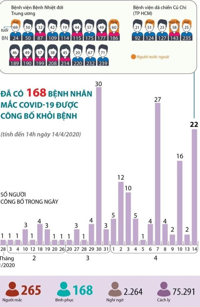 2 bệnh nhân Covid-19 nặng khỏi bệnh, cả nước 168 trường hợp bình phục - 5